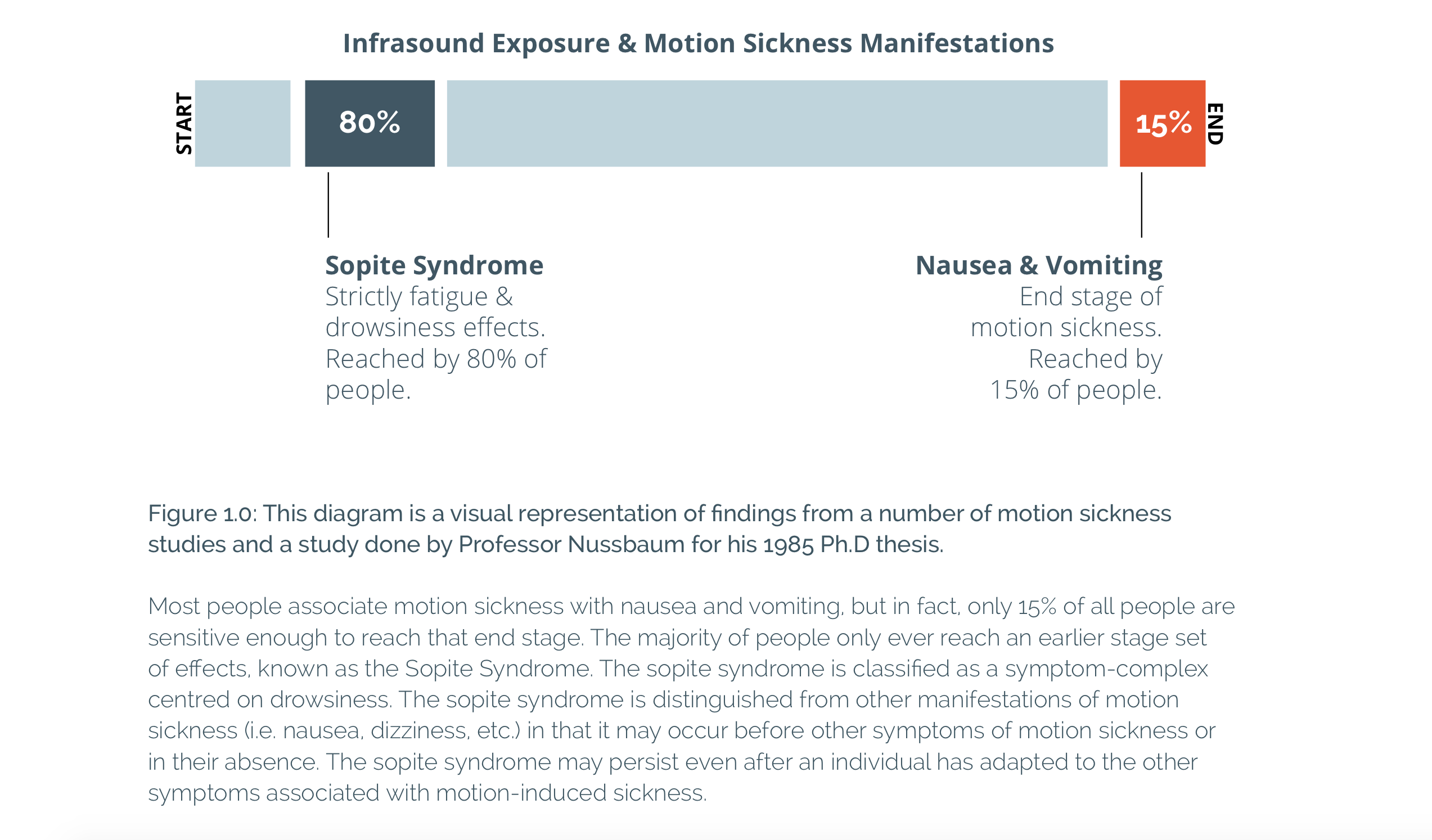 motion-sickness-manifestations